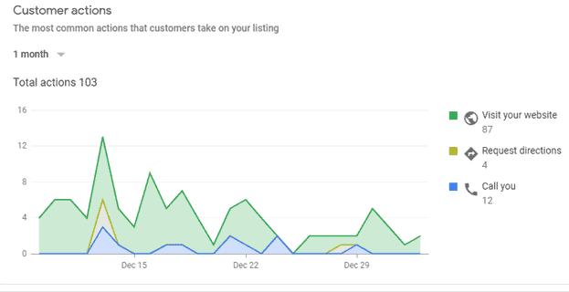 customer interaction stats