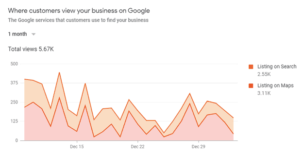 SERPS vs Google maps stats